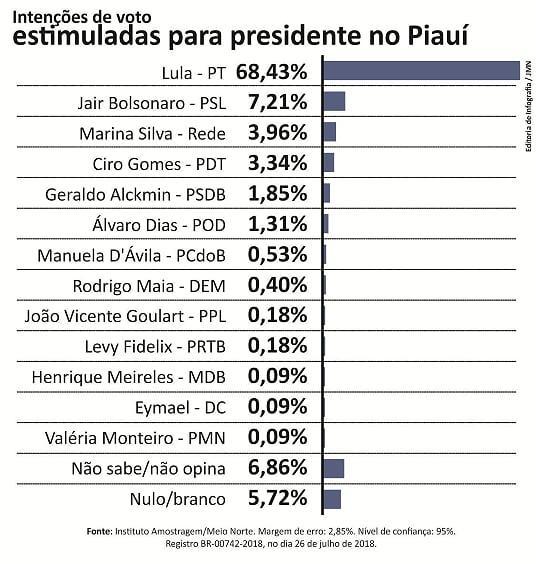 Lula lidera com 68,43% das intenções de voto no Piauí