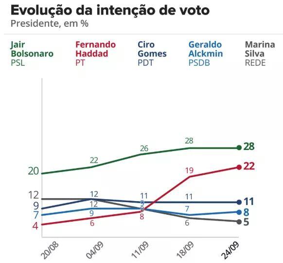 Ibope: Bolsonaro permanece com 28% e Haddad sobe 3 pontos