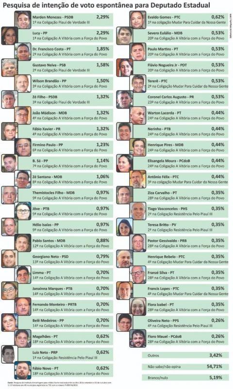 Saiba como estão seus candidatos a Estadual e Federal