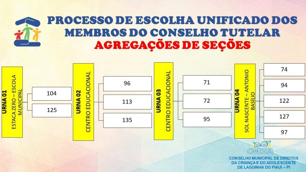 Fique Atento para o Local de Votação para Conselheiro Tutelar de Lagoinha