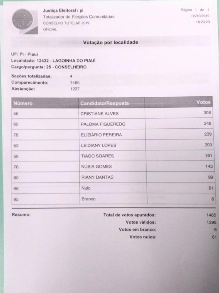 Veja quem foram os eleitos para o Cargo de Conselheiro (a) Tutelar de Lagoinha do Piauí